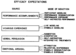 Efficacy Expectations (Bandura 1977)