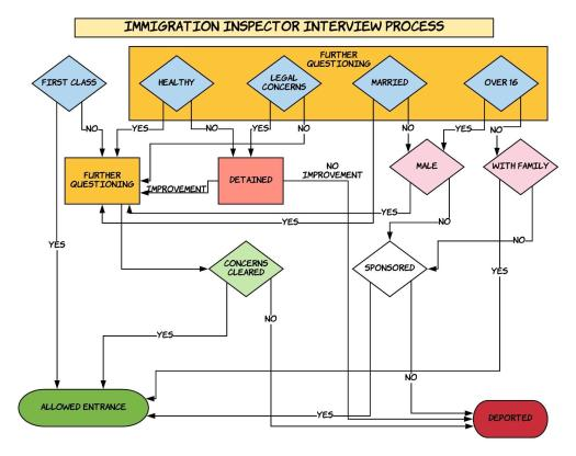 Immigration Inspector Interview Process (1)